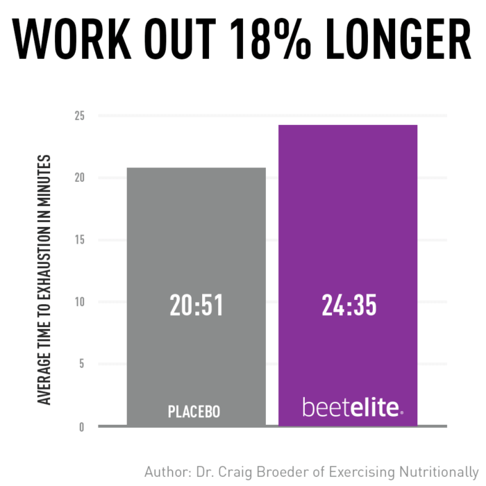 Groundbreaking HIIT Study on BeetElite showed participants could recover faster and work out longer