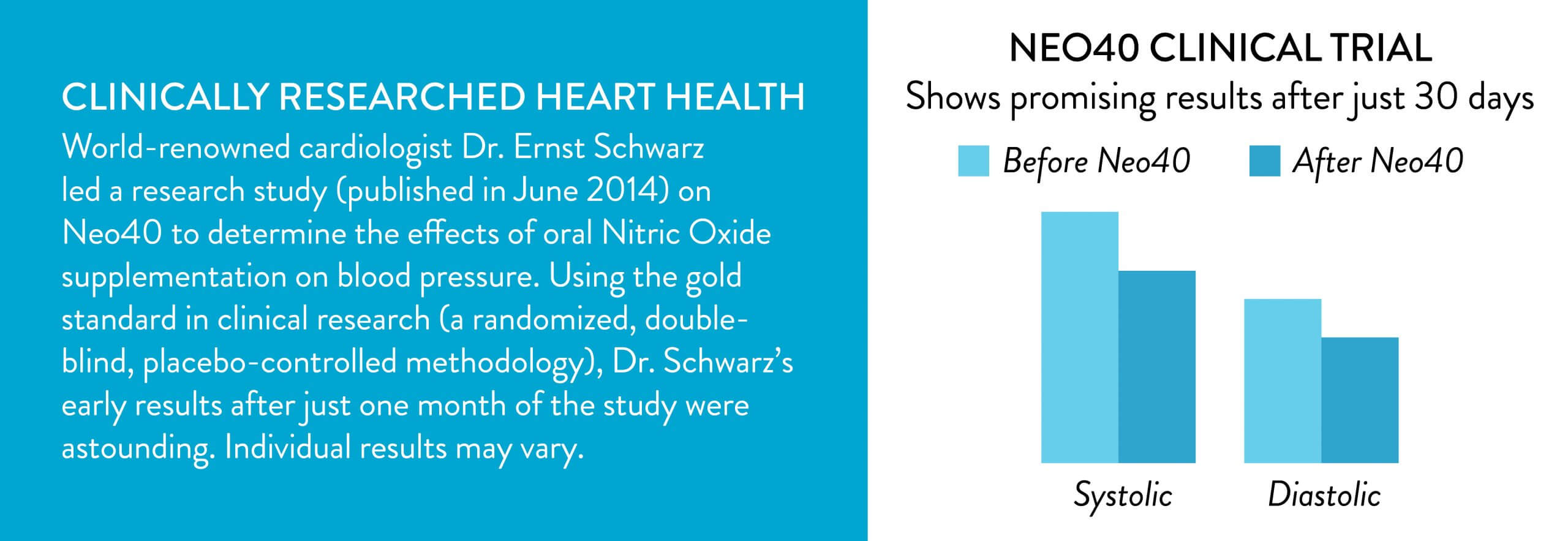 Clinical research showing the benefits of Neo40