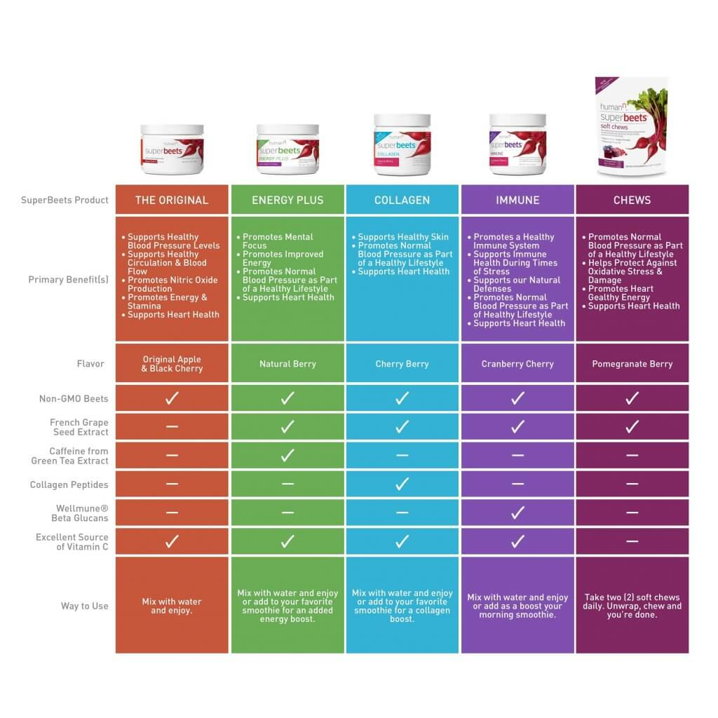 Chart comparing all HumanN SuperBeets powders